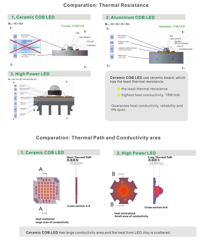 Advantage of COB led Chip-on-board